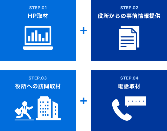 HP取材/役所からの事前情報提供/役所への訪問取材/電話取材